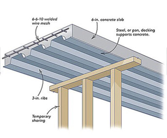 Decking Sheets Pre Engineered Buildings Roofing Sheets