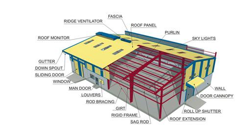 Pre Engineered Buildings Pre Engineered Buildings